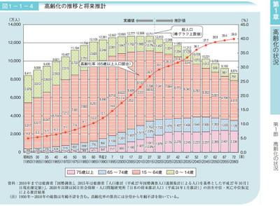 Japanpopulation_2