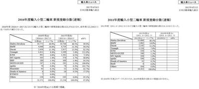 Import_2016